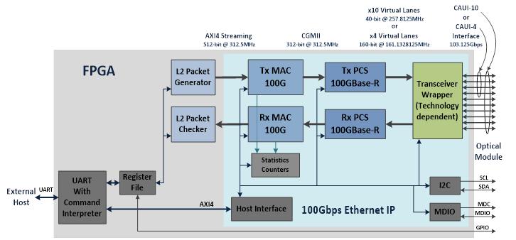 100 Gig Ethernet Mac Amp Pcs Ip Core Asic Amp Fpga