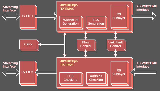 40  100 Gig Ethernet Mac  U0026 Pcs Ip Cores