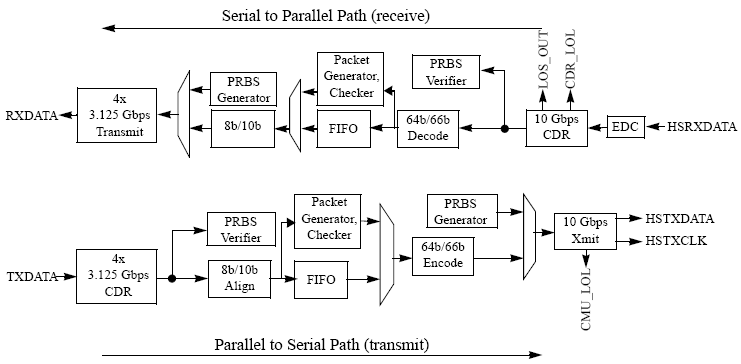 SFP+ FMC Module with External PHY