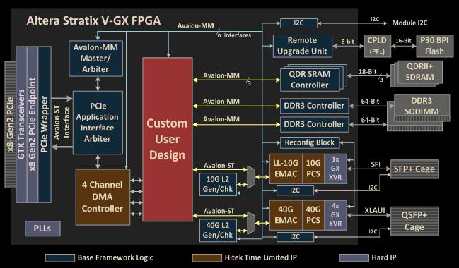 Altera Stratix V PCI Express Gen 3 Development Board