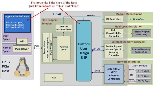 Kintex FPGA UltraScale data center board