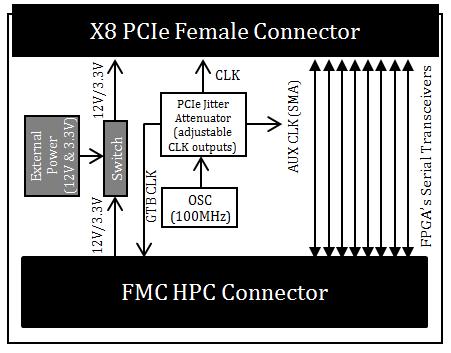 PCI Express Gen1/2/3 Root FMC Module