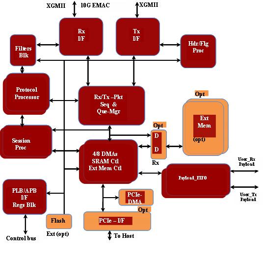 10 Gig TCP/IP Offload Engine (TOE) IP Core