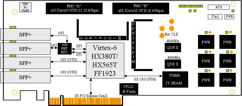 Xilinx Virtex-6 HXT FPGA 8-lane PCI Express board