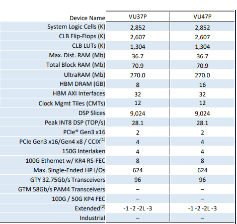 Xilinx Virtex UltraScale+ VU37P (HBM) FPGA board
