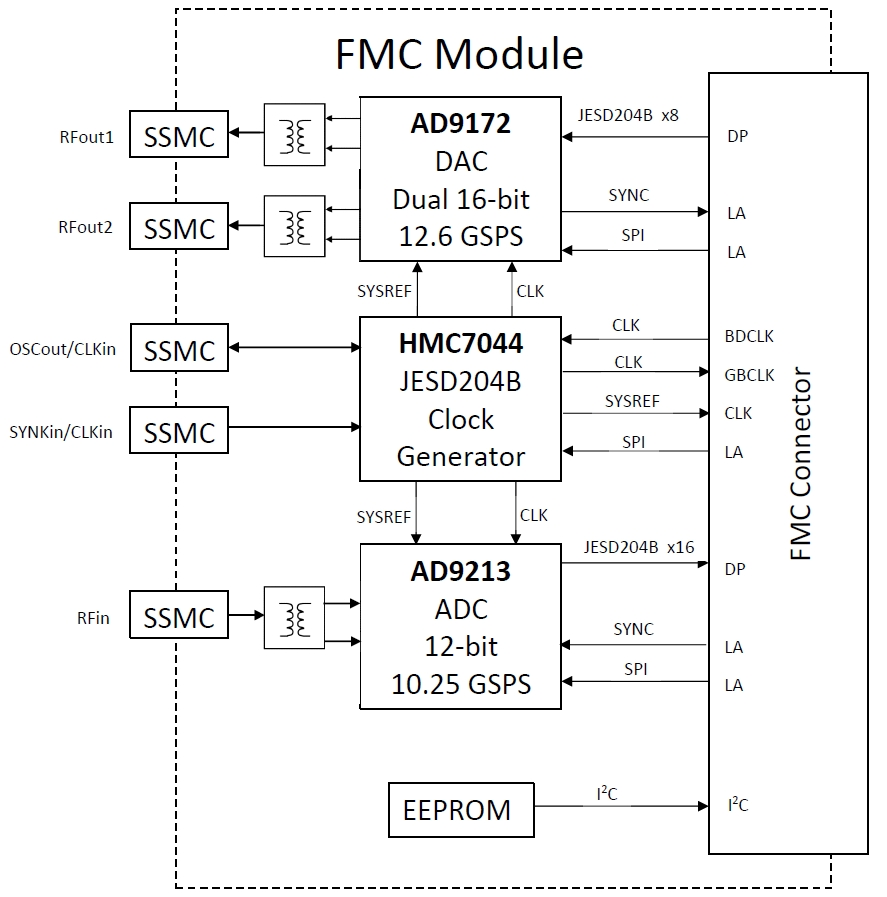12 bit adc  10 25 gsps    dual 16 bit dac  12 6 gsps  fmc