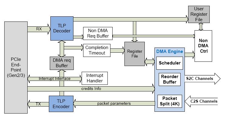PCI Express DMA IP Core