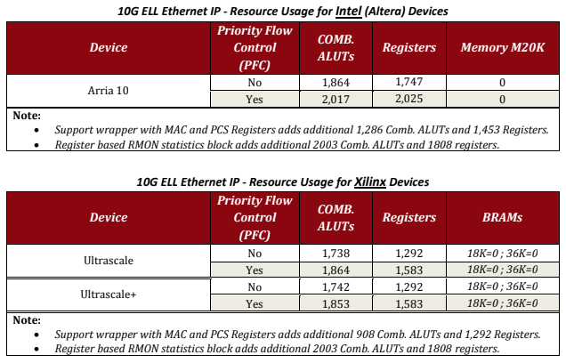 Extreme Low Latency 10G Ethernet IP core
